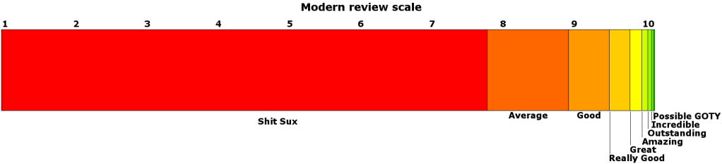 file_6686_modern-review-scale