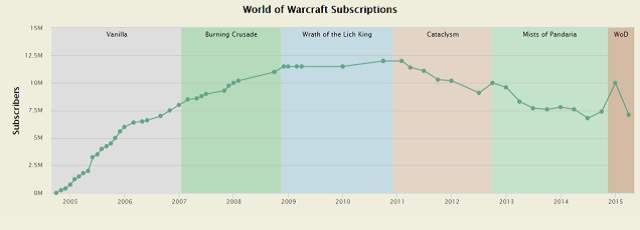 world of warcraft loses a ton of subscribers gamerevolution