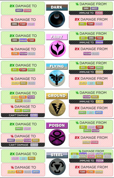 pok u00e9mon go pokemon type strength and weakness chart