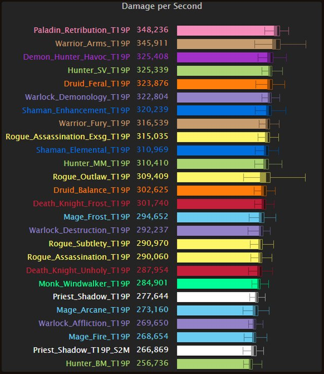 World of Warcraft: Legion 7 1 5 Top DPS Chart (The Nighthold