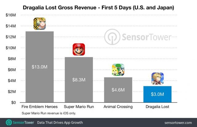 Sensor Tower's data on Dragalia Lost revenue.