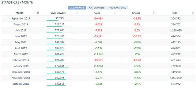 Fortnite Twitch viewership down with Tfue taking a break and Ninja gone