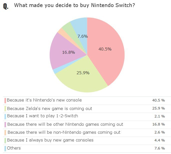 Reasons Japanese gamers bought Switch on day 1